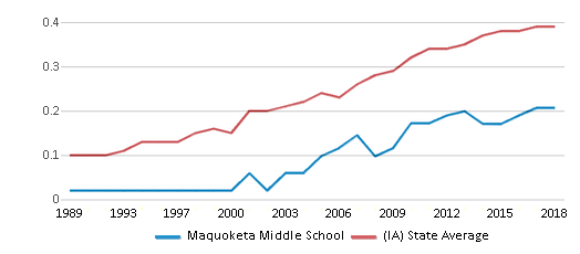 This chart display the diversity score of Maquoketa Middle School and the public school average diversity score of Iowa by year, with the latest 2017-18 school year data.