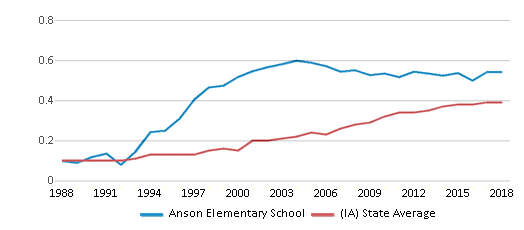 This chart display the diversity score of Anson Elementary School and the public school average diversity score of Iowa by year, with the latest 2017-18 school year data.