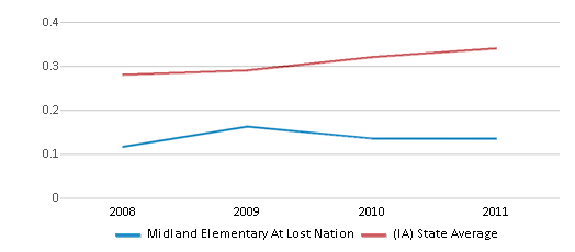 This chart display the diversity score of Midland Elementary At Lost Nation and the public school average diversity score of Iowa by year, with the latest 2010-11 school year data.