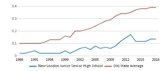 This chart display the diversity score of New London Junior Senior High School and the public school average diversity score of Iowa by year, with the latest 2017-18 school year data.