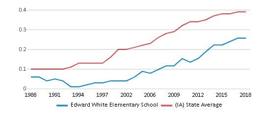 This chart display the diversity score of Edward White Elementary School and the public school average diversity score of Iowa by year, with the latest 2017-18 school year data.