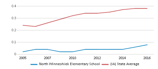 This chart display the diversity score of North Winneshiek Elementary School and the public school average diversity score of Iowa by year, with the latest 2015-16 school year data.