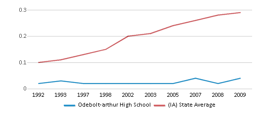 This chart display the diversity score of Odebolt-arthur High School and the public school average diversity score of Iowa by year, with the latest 2008-09 school year data.
