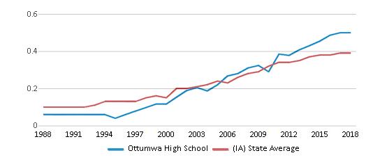 This chart display the diversity score of Ottumwa High School and the public school average diversity score of Iowa by year, with the latest 2017-18 school year data.