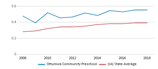 This chart display the diversity score of Ottumwa Community Preschool and the public school average diversity score of Iowa by year, with the latest 2017-18 school year data.