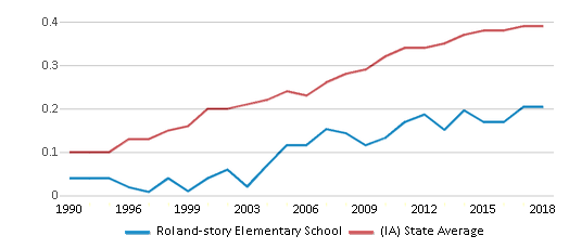 This chart display the diversity score of Roland-story Elementary School and the public school average diversity score of Iowa by year, with the latest 2017-18 school year data.