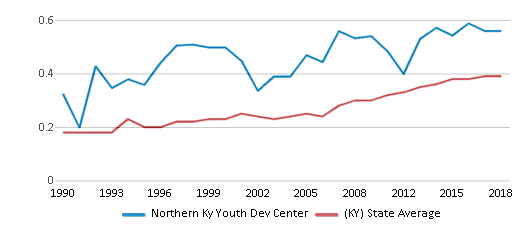 This chart display the diversity score of Northern Ky Youth Dev Center and the public school average diversity score of Kentucky by year, with the latest 2017-18 school year data.