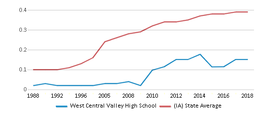 This chart display the diversity score of West Central Valley High School and the public school average diversity score of Iowa by year, with the latest 2017-18 school year data.