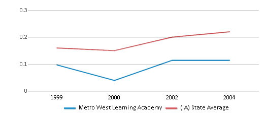This chart display the diversity score of Metro West Learning Academy and the public school average diversity score of Iowa by year, with the latest 2003-04 school year data.