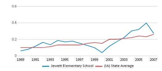 This chart display the diversity score of Jewett Elementary School and the public school average diversity score of Iowa by year, with the latest 2006-07 school year data.