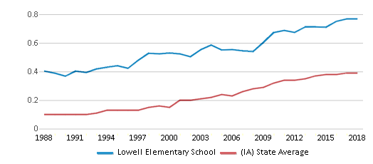 This chart display the diversity score of Lowell Elementary School and the public school average diversity score of Iowa by year, with the latest 2017-18 school year data.