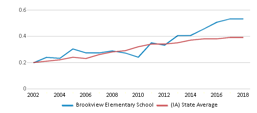 This chart display the diversity score of Brookview Elementary School and the public school average diversity score of Iowa by year, with the latest 2017-18 school year data.