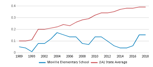 This chart display the diversity score of Moville Elementary School and the public school average diversity score of Iowa by year, with the latest 2017-18 school year data.
