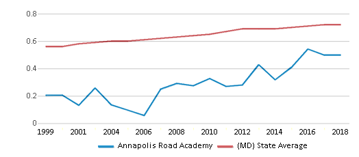 This chart display the diversity score of Annapolis Road Academy and the public school average diversity score of Maryland by year, with the latest 2017-18 school year data.