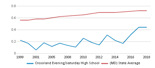 This chart display the diversity score of Crossland Evening/saturday High School and the public school average diversity score of Maryland by year, with the latest 2017-18 school year data.