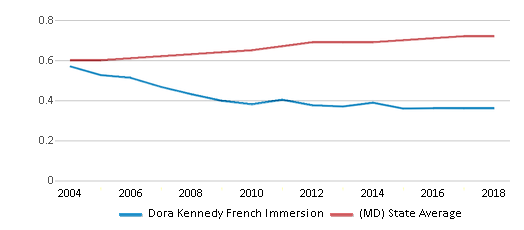 This chart display the diversity score of Dora Kennedy French Immersion and the public school average diversity score of Maryland by year, with the latest 2017-18 school year data.