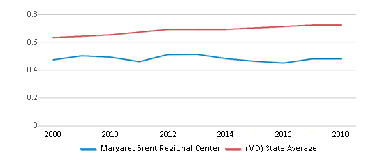 This chart display the diversity score of Margaret Brent Regional Center and the public school average diversity score of Maryland by year, with the latest 2017-18 school year data.