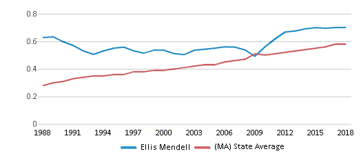 This chart display the diversity score of Ellis Mendell and the public school average diversity score of Massachusetts by year, with the latest 2017-18 school year data.