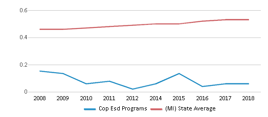 This chart display the diversity score of Cop Esd Programs and the public school average diversity score of Michigan by year, with the latest 2017-18 school year data.