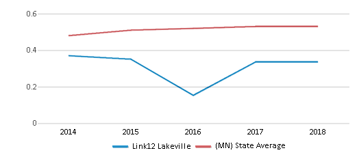 This chart display the diversity score of Link12 Lakeville and the public school average diversity score of Minnesota by year, with the latest 2017-18 school year data.