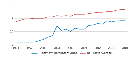 This chart display the diversity score of Ridgeview Elementary School and the public school average diversity score of Michigan by year, with the latest 2017-18 school year data.