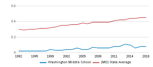 This chart display the diversity score of Washington Middle School and the public school average diversity score of Missouri by year, with the latest 2017-18 school year data.
