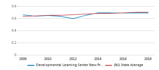 This chart display the diversity score of Developmental Learning Center New Providence and the public school average diversity score of New Jersey by year, with the latest 2017-18 school year data.
