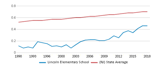 This chart display the diversity score of Lincoln Elementary School and the public school average diversity score of New Jersey by year, with the latest 2017-18 school year data.