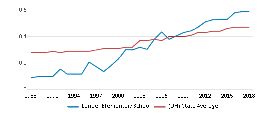 This chart display the diversity score of Lander Elementary School and the public school average diversity score of Ohio by year, with the latest 2017-18 school year data.