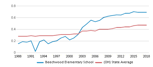 This chart display the diversity score of Beechwood Elementary School and the public school average diversity score of Ohio by year, with the latest 2017-18 school year data.