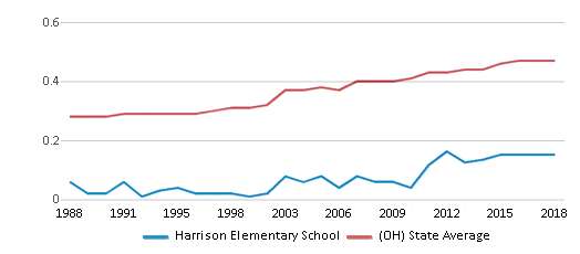 This chart display the diversity score of Harrison Elementary School and the public school average diversity score of Ohio by year, with the latest 2017-18 school year data.