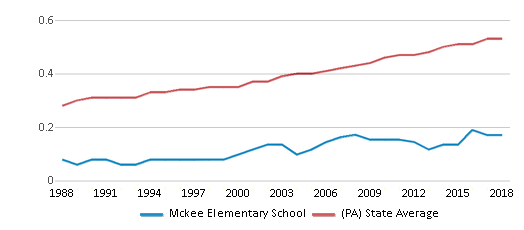 This chart display the diversity score of Mckee Elementary School and the public school average diversity score of Pennsylvania by year, with the latest 2017-18 school year data.
