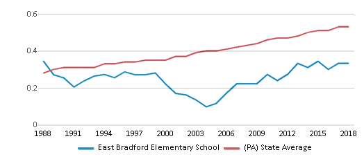 This chart display the diversity score of East Bradford Elementary School and the public school average diversity score of Pennsylvania by year, with the latest 2017-18 school year data.