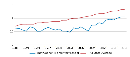 This chart display the diversity score of East Goshen Elementary School and the public school average diversity score of Pennsylvania by year, with the latest 2017-18 school year data.