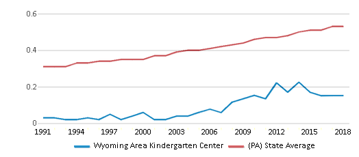This chart display the diversity score of Wyoming Area Kindergarten Center and the public school average diversity score of Pennsylvania by year, with the latest 2017-18 school year data.