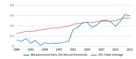 This chart display the diversity score of Meadowcrest Early Childhood Elementary School and the public school average diversity score of Rhode Island by year, with the latest 2012-13 school year data.