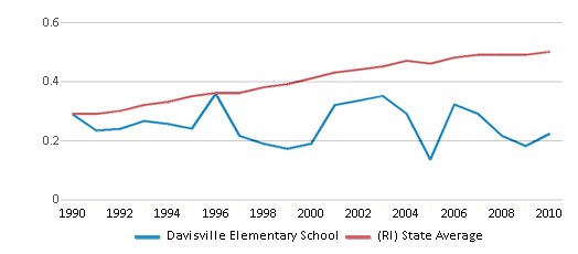 This chart display the diversity score of Davisville Elementary School and the public school average diversity score of Rhode Island by year, with the latest 2009-10 school year data.