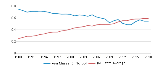 This chart display the diversity score of Asa Messer El. School and the public school average diversity score of Rhode Island by year, with the latest 2017-18 school year data.