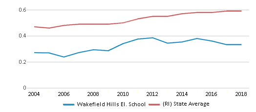 This chart display the diversity score of Wakefield Hills El. School and the public school average diversity score of Rhode Island by year, with the latest 2017-18 school year data.