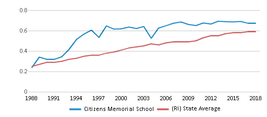 This chart display the diversity score of Citizens Memorial School and the public school average diversity score of Rhode Island by year, with the latest 2017-18 school year data.