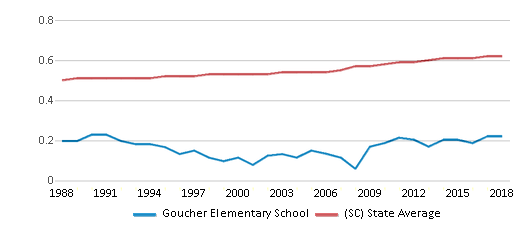This chart display the diversity score of Goucher Elementary School and the public school average diversity score of South Carolina by year, with the latest 2017-18 school year data.