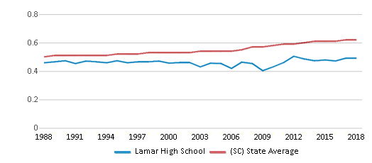 This chart display the diversity score of Lamar High School and the public school average diversity score of South Carolina by year, with the latest 2017-18 school year data.