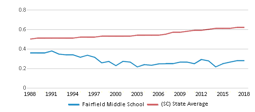 This chart display the diversity score of Fairfield Middle School and the public school average diversity score of South Carolina by year, with the latest 2017-18 school year data.