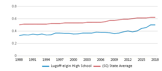 This chart display the diversity score of Lugoff-elgin High School and the public school average diversity score of South Carolina by year, with the latest 2017-18 school year data.