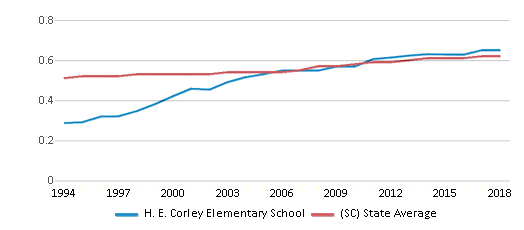 This chart display the diversity score of H. E. Corley Elementary School and the public school average diversity score of South Carolina by year, with the latest 2017-18 school year data.