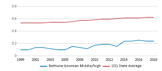This chart display the diversity score of Bethune-bowman Middle/high and the public school average diversity score of South Carolina by year, with the latest 2017-18 school year data.