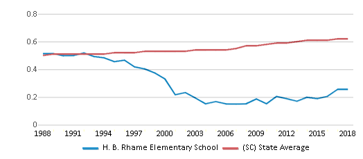 This chart display the diversity score of H. B. Rhame Elementary School and the public school average diversity score of South Carolina by year, with the latest 2017-18 school year data.