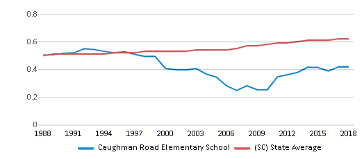 This chart display the diversity score of Caughman Road Elementary School and the public school average diversity score of South Carolina by year, with the latest 2017-18 school year data.