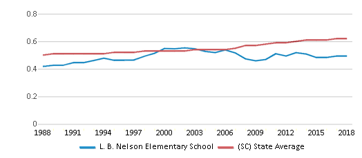 This chart display the diversity score of L. B. Nelson Elementary School and the public school average diversity score of South Carolina by year, with the latest 2017-18 school year data.