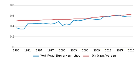 This chart display the diversity score of York Road Elementary School and the public school average diversity score of South Carolina by year, with the latest 2017-18 school year data.